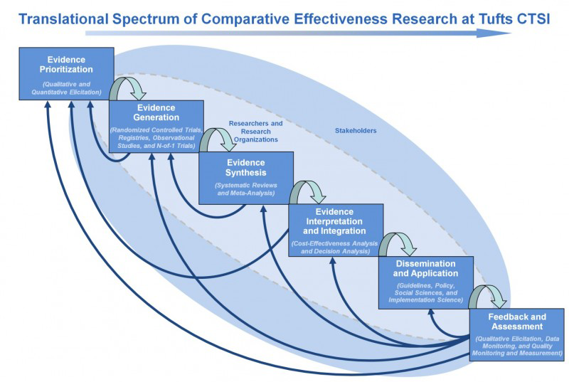 Why Comparative Effectiveness Research Matters